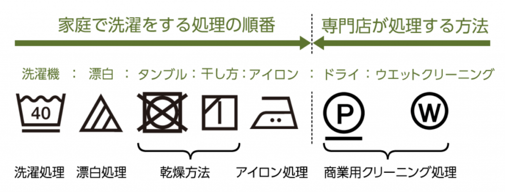 洗濯表示のイメージ