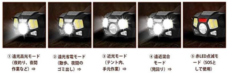 ヘッドライトKarrongの5つのライトパターンイメージ