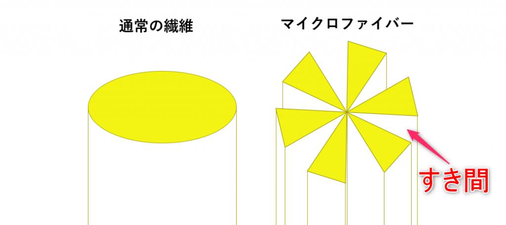 通常の繊維とマイクロファイバーの断面形状の違いイメージ