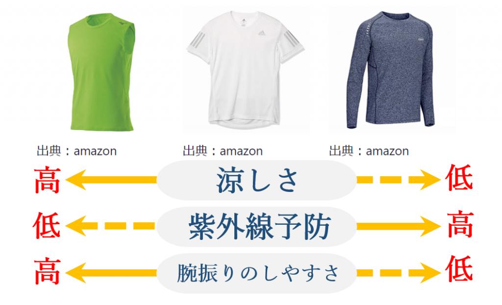 3タイプのシャツの特徴を現した図
