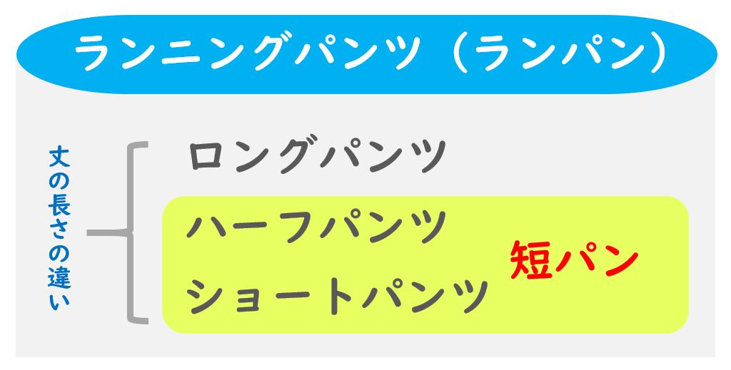 ランニングパンツの種類の図