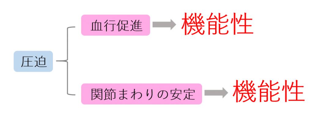 ランニングタイツの圧迫が生み出す2つの作用を示した図