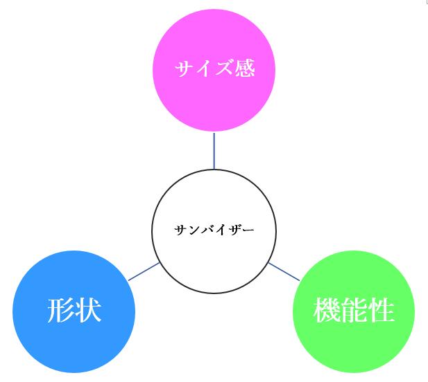ランニング用のサンバイザーを選ぶときの3つの視点の図
