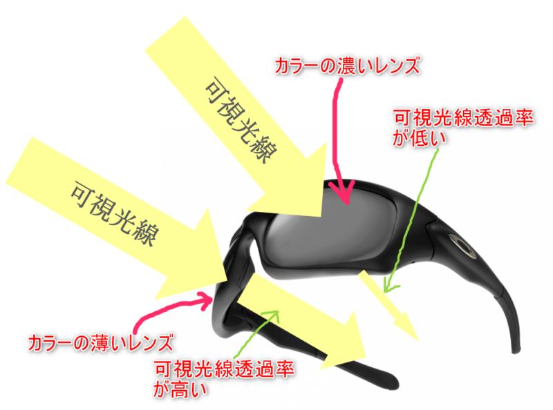 可視光線透過率のイメージ図