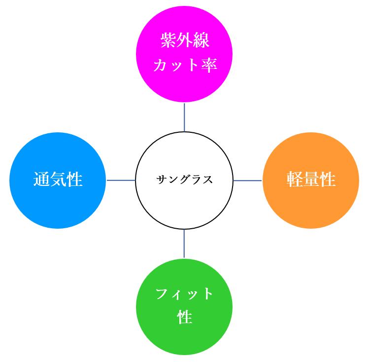ランニング用サングラス選び4つのポイントの図