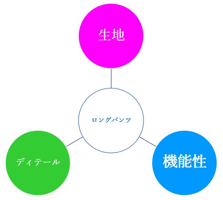 夏用のログパンツ選び3つのポイント図