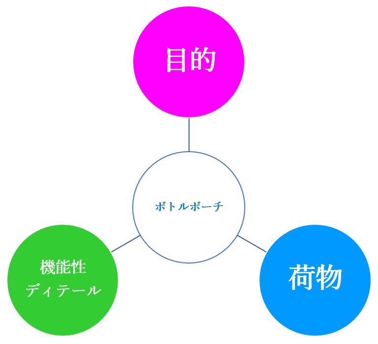ボトルポーチ選び3つの視点の図