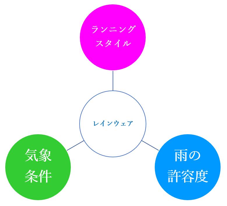 レインウェア選び3つのポイントの図
