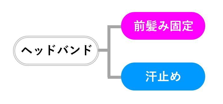 ヘッドバンド2つの効果の図